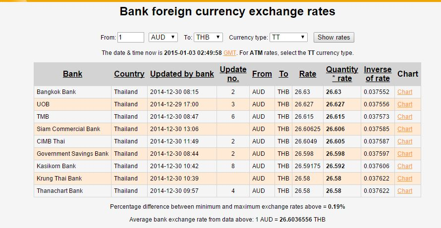 Ozforex historical exchange rate tool
