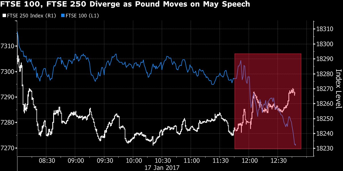 bloomberg sterling against ftse.jpg