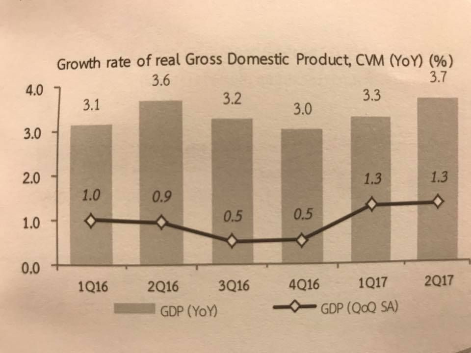 Thai Q2 GDP grows 1.3% qoq above forecast
