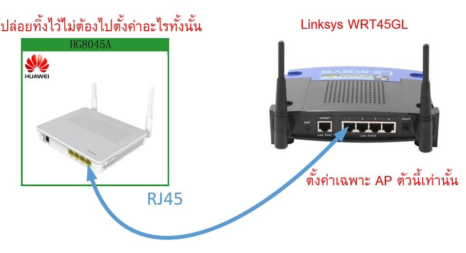 Fiber Optical Cable To Router - IT and Computers - Thailand