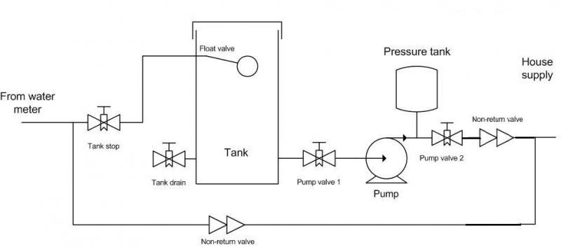 Water Filter Position  Before Or After Pump