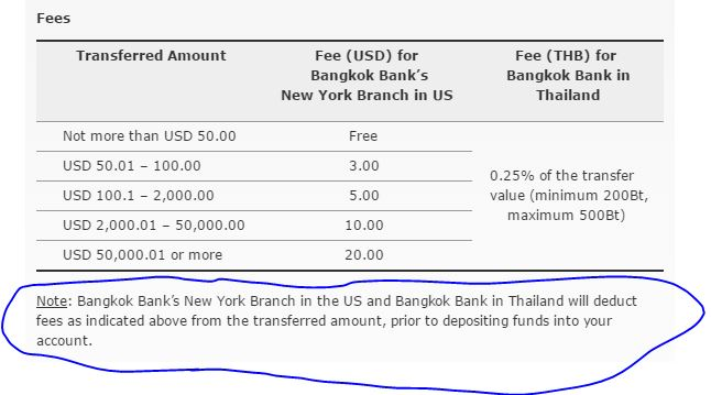 And I Have Never Been Charged A Fee For Counter Withdrawal At Bangkok Bank Don T Understand By What You Mean When Say They Ly Bt50