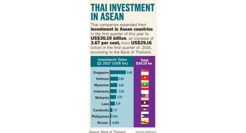 Thai firms target Asean for growth - Thailand News - Thailand Visa