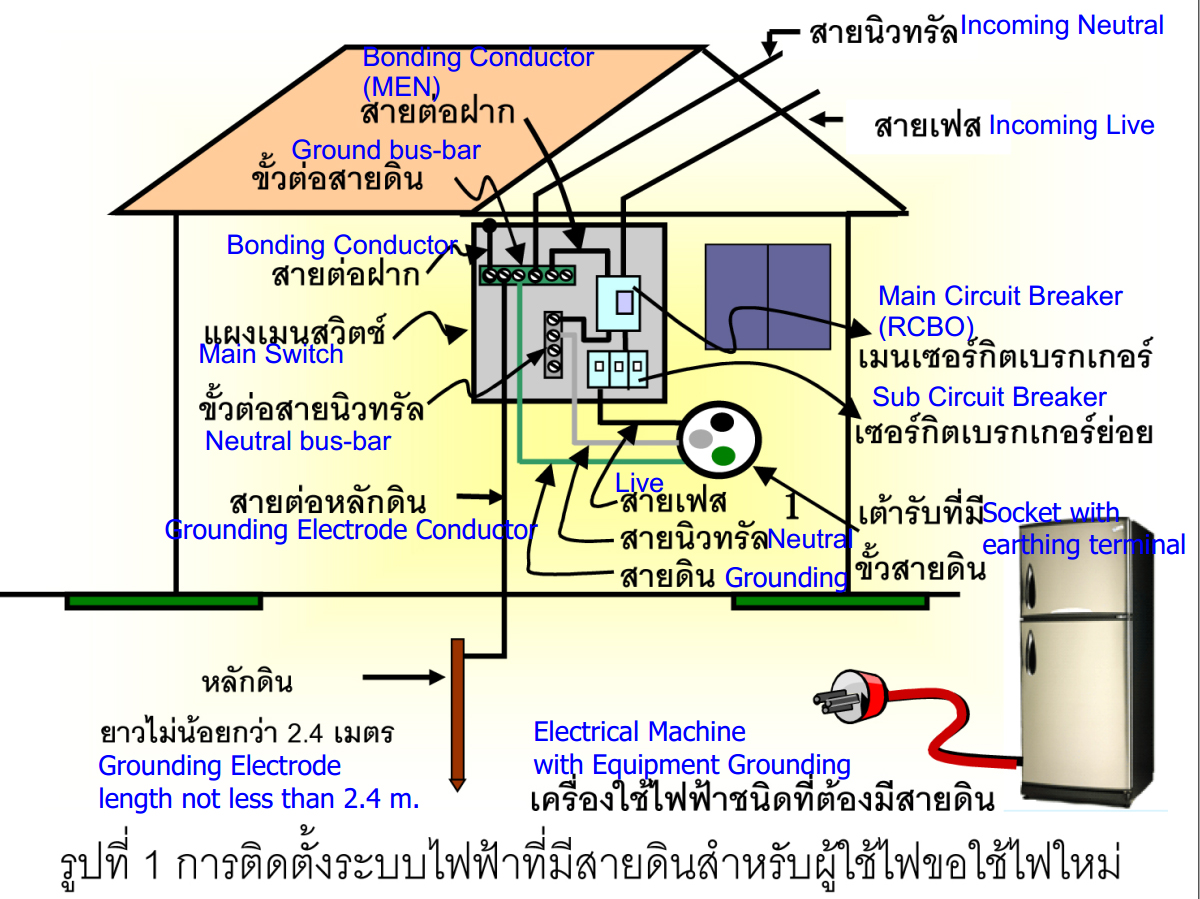Residential Electrical Grounding Diagram Trusted Wiring For Farm Chicken Diy Enthusiasts Exercises New House Strange Breaker Box