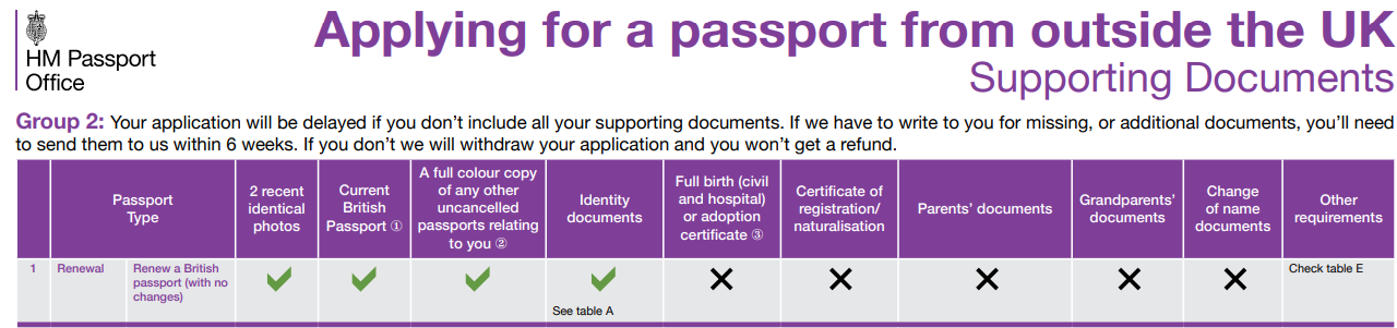 Renewing UK passport - Section 3 - Home Country Forum