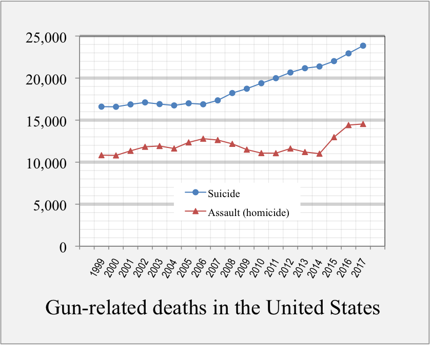 1999-2016_Gun-related_deaths_USA.png