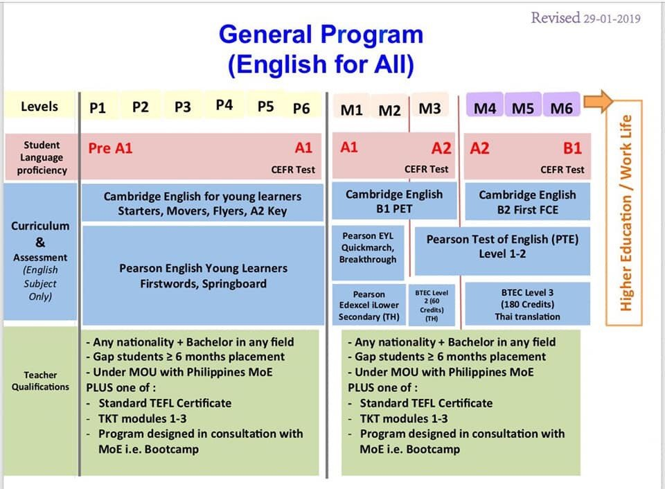 New Employment Criteria for Foreign Teachers at Government