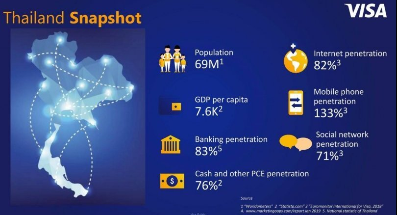 Most Thais happy to go cashless in shift to digital payments