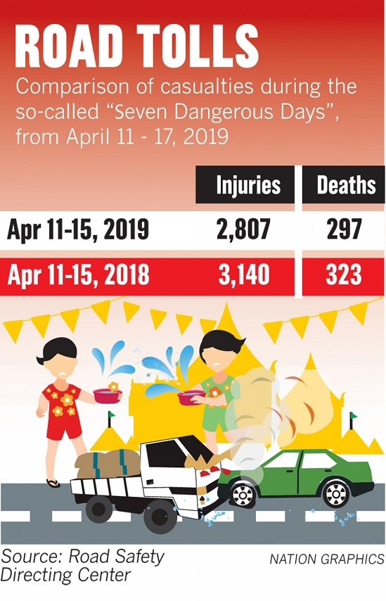 Death Toll Nears 300 After Five Of The 'Seven Dangerous Days' Of Songkran