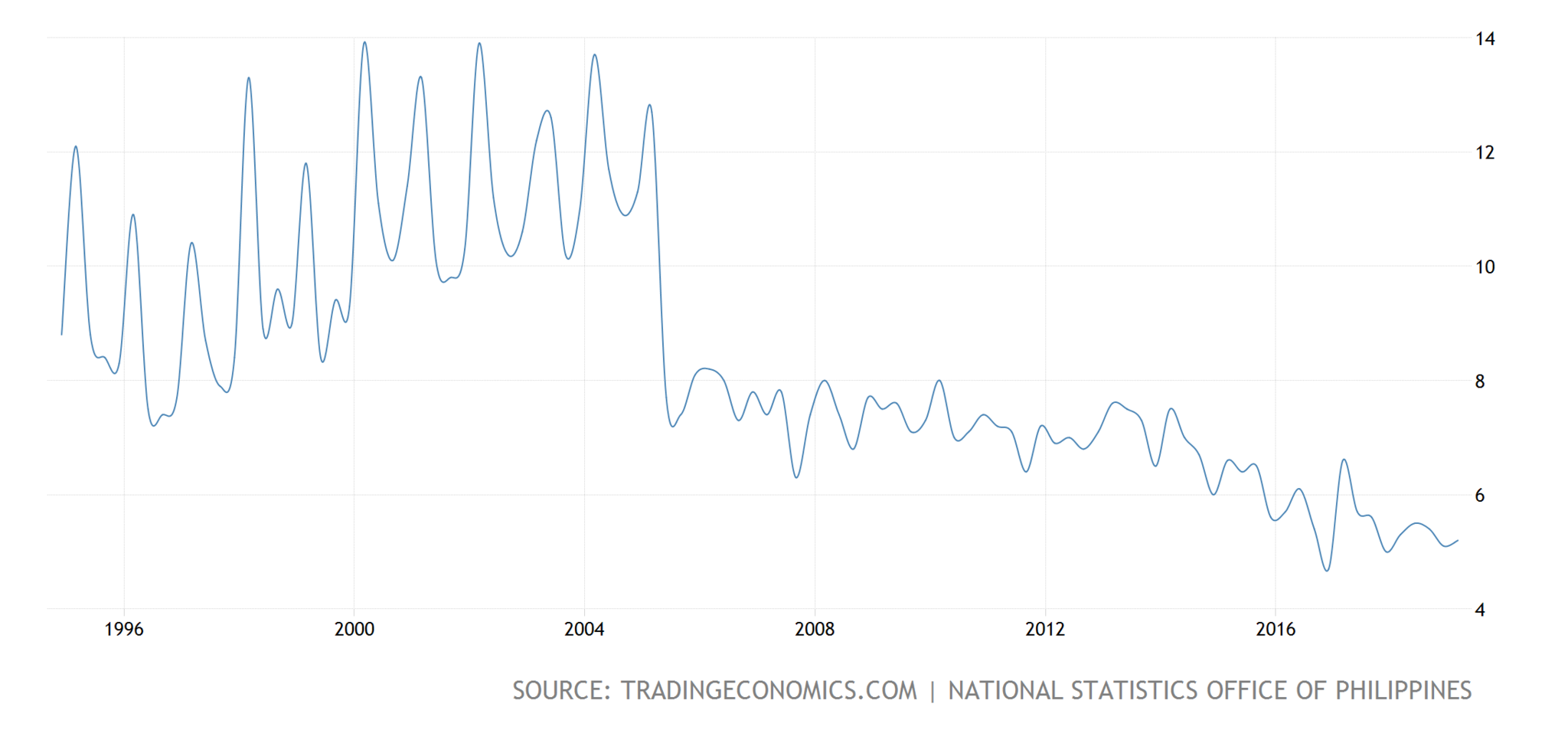 philippines-unemployment-rate@3x.png
