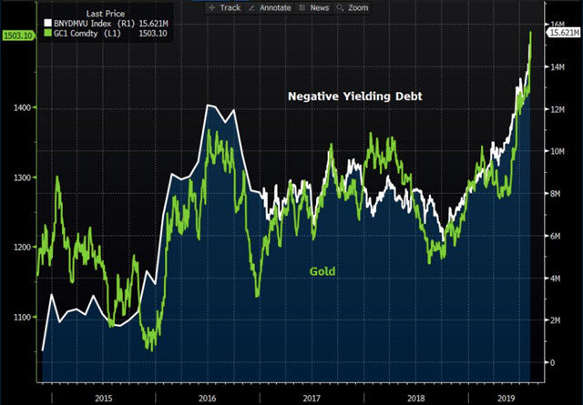 Gold-and-neg-yeild-debt-2019-08-08_17-00-59.jpg