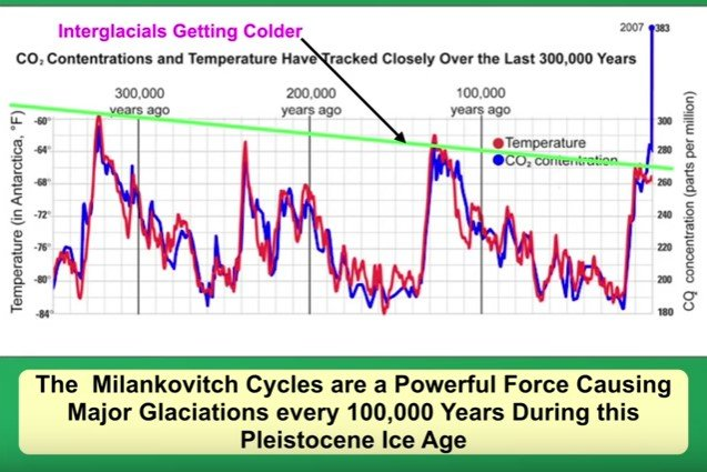 ice age cycles.jpg