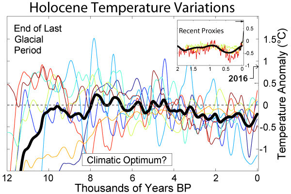 Holocene_Temperature_Variations.png