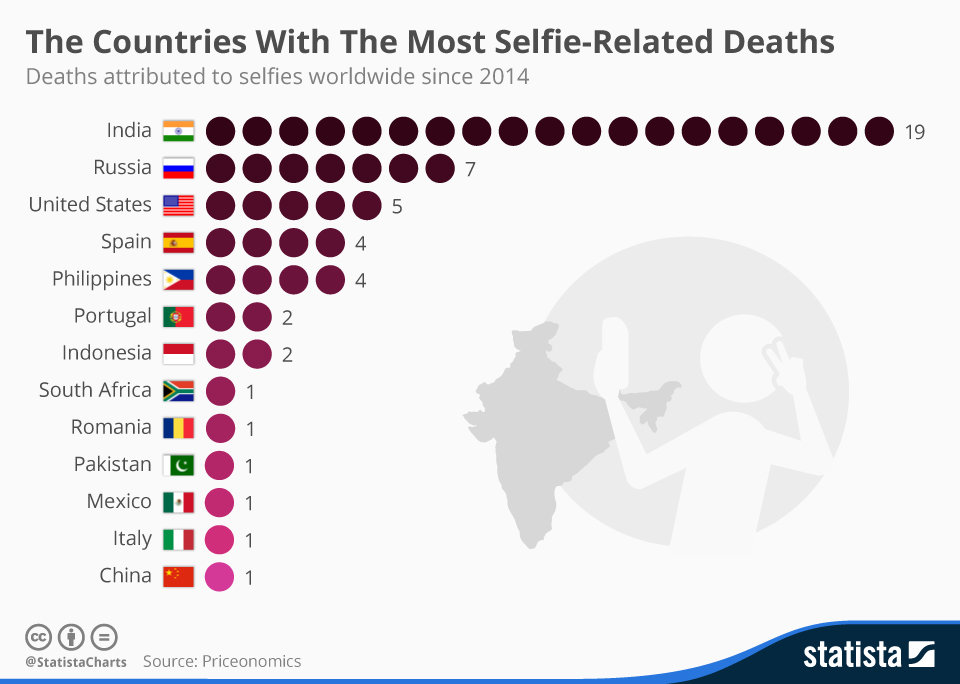 chartoftheday_4348_the_countries_with_the_most_selfie_related_deaths_n.jpg