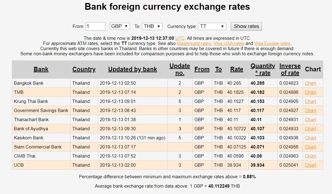 2019-12-13 19_37_16-Bank foreign currency exchange rates - Compare currency exchange rates across ba.jpg