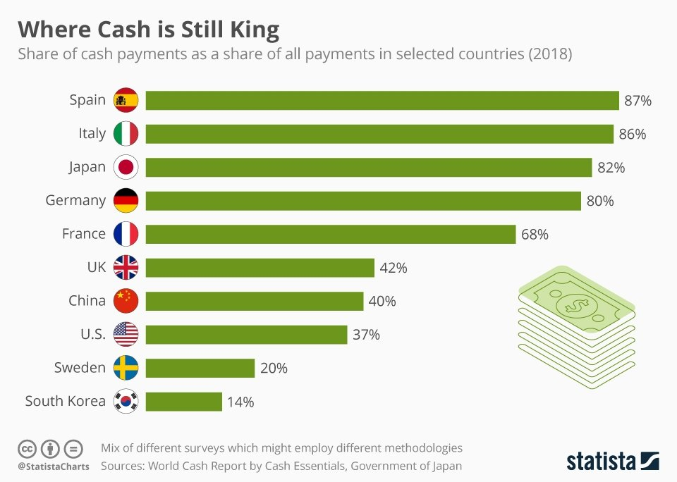 chartoftheday_19868_share_of_cash_payments_in_different_countries_n.jpg.d8ef4980fd17d67a0c423c439889d139.jpg