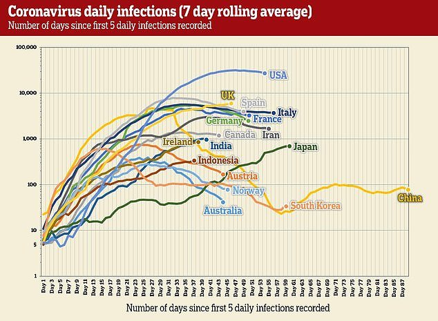 27274684-8227031-A_graph_showing_the_number_of_new_infections_in_various_countrie-a-73_1587087650661.jpg