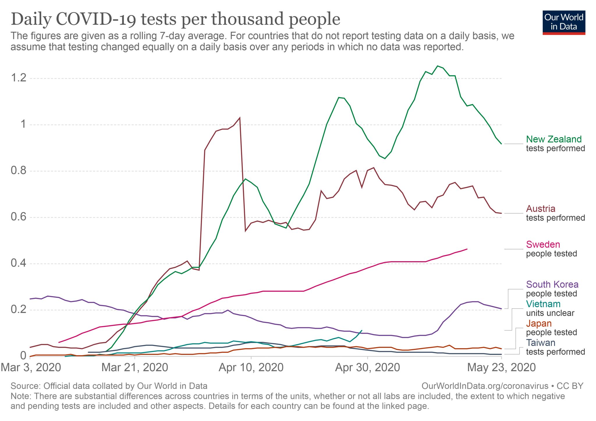 NZ daily-tests-per-thousand-people-smoothed-7-day.png