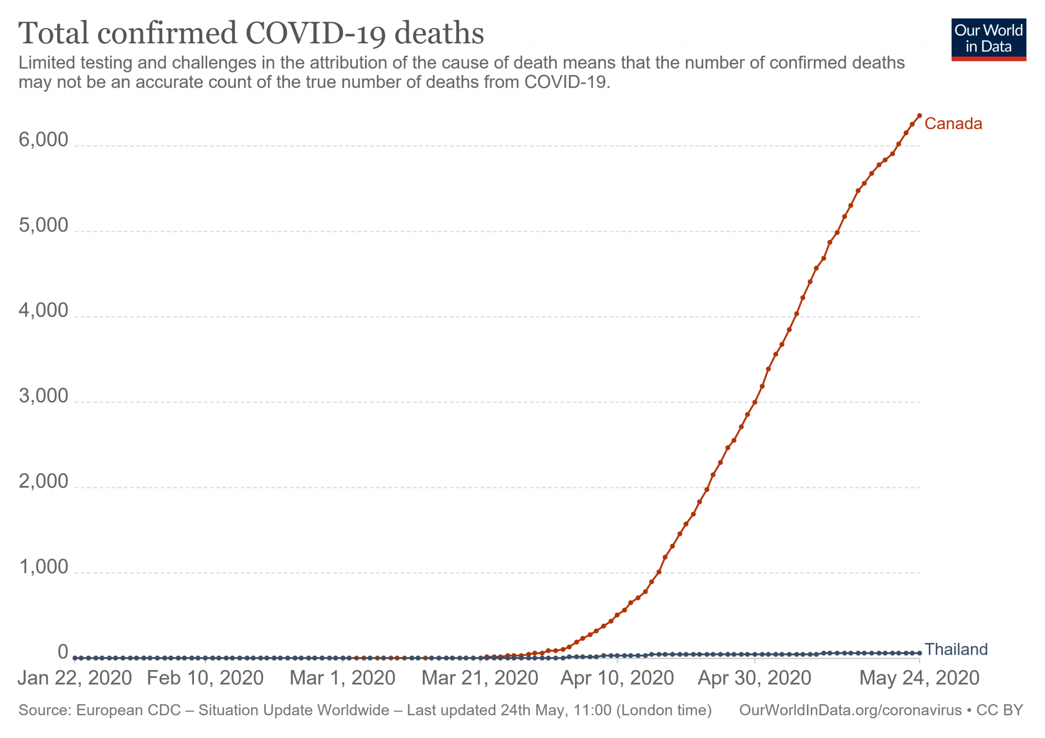 20200525 total-deaths-covid-19 CAN TH.png