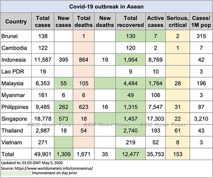Asean-COVID-19-update-to-May-5.jpg