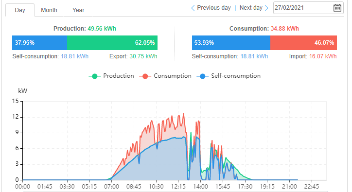 Solar power graph outage 270221.png